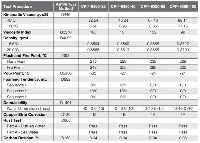 Dầu máy nén khí CPI 9360 - 46 Hợp Tiến