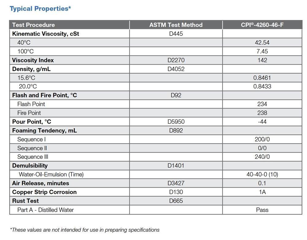 Dầu nhớt cho máy thực phẩm CPI 4260 - 46F